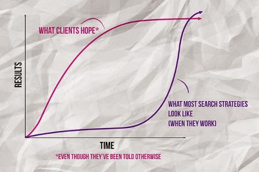 SEO expectations of clients