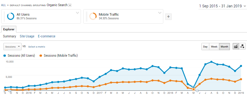 Google analytics results Australia