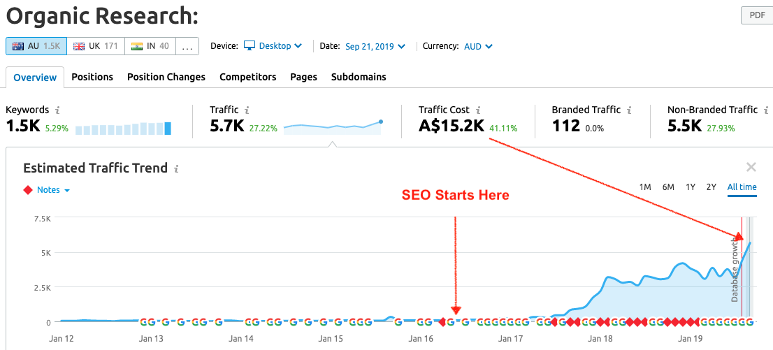 SEM Rush data results for SEO